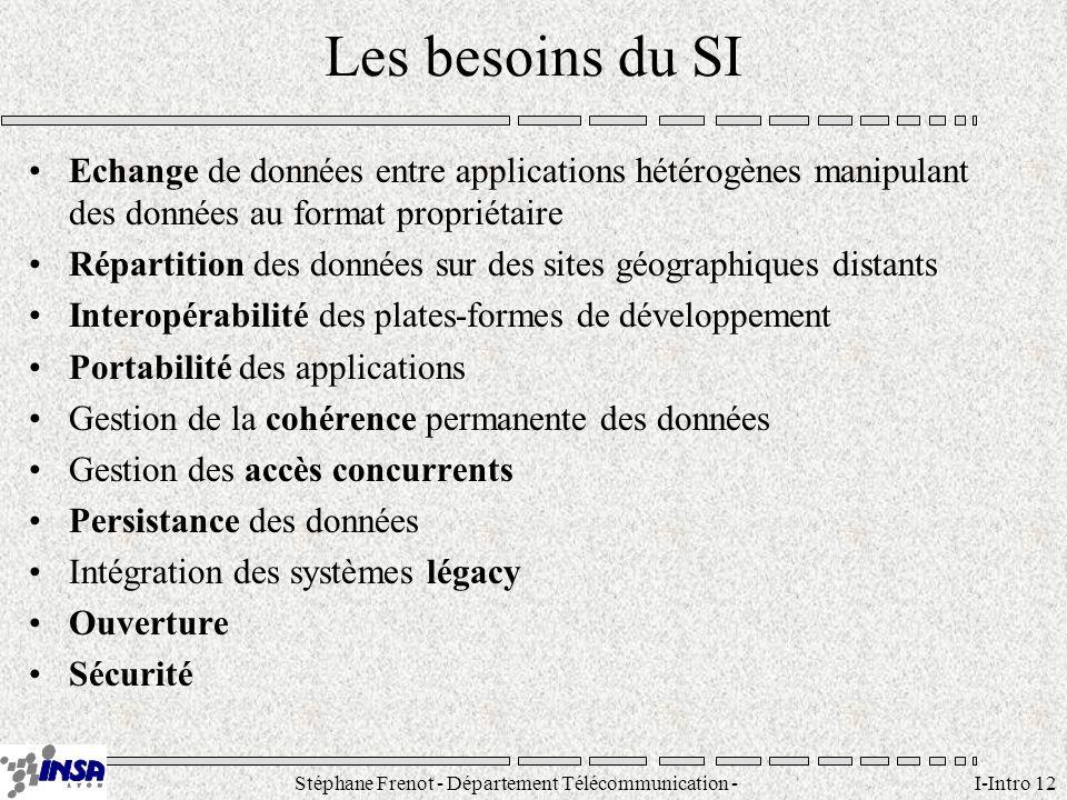 Stéphane Frenot - Département Télécommunication - SID - stephane.frenot@insa-lyon.fr I-Intro 12 Les besoins du SI Echange de données entre application