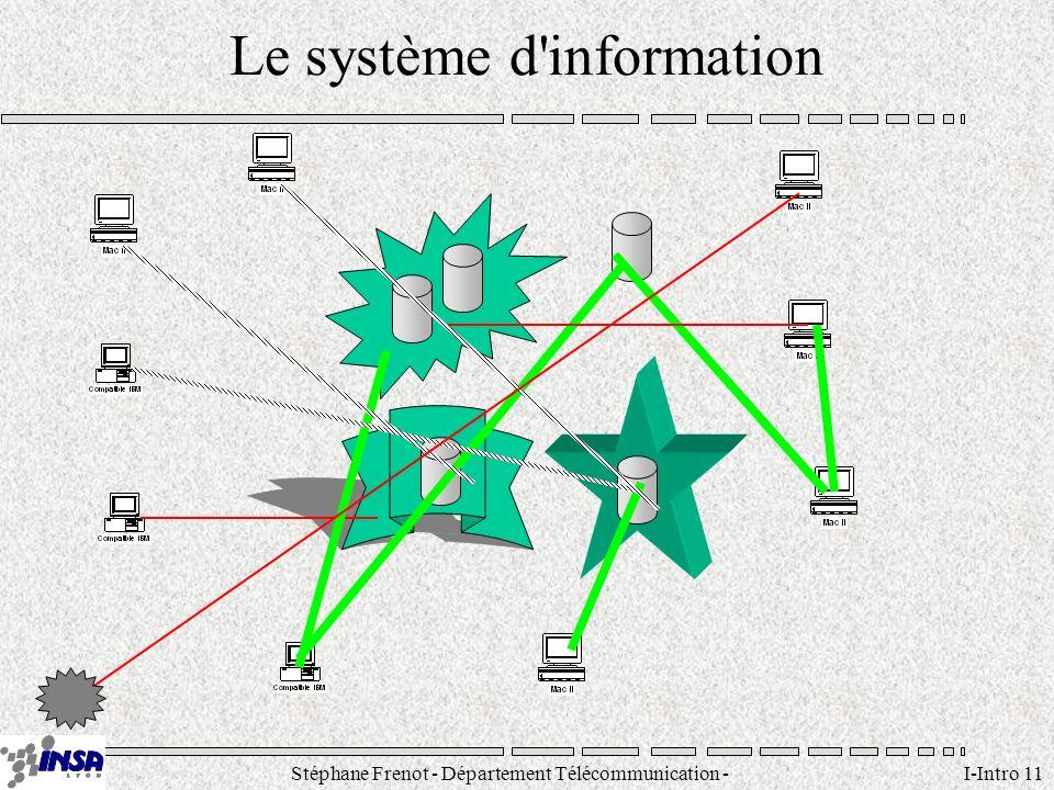 Stéphane Frenot - Département Télécommunication - SID - stephane.frenot@insa-lyon.fr I-Intro 11 Le système d'information