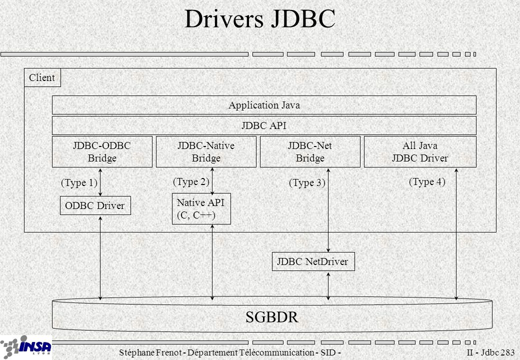 Stéphane Frenot - Département Télécommunication - SID - II - Jdbc 283 Drivers JDBC Application Java JDBC API JDBC NetDriver JDBC-ODBC Bridge Client JDBC-Native Bridge JDBC-Net Bridge All Java JDBC Driver ODBC Driver (Type 1) Native API (C, C++) (Type 2) (Type 3) (Type 4) SGBDR