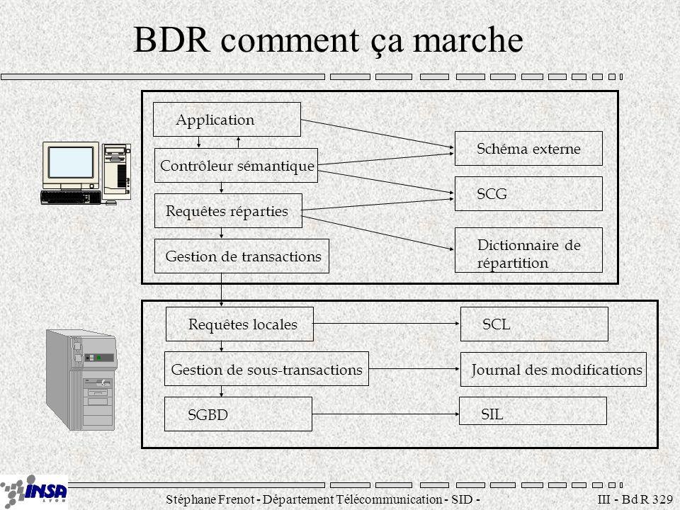 Stéphane Frenot - Département Télécommunication - SID - stephane.frenot@insa-lyon.fr III - Bd R 329 BDR comment ça marche Application Contrôleur séman