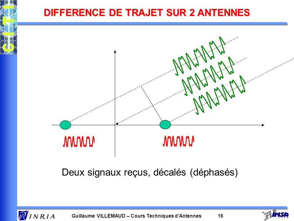 Guillaume VILLEMAUD – Cours Techniques dAntennes 15 ANALOGIE EN ACOUSTIQUE Séparer le signal utile des interférents revient à distinguer la source son