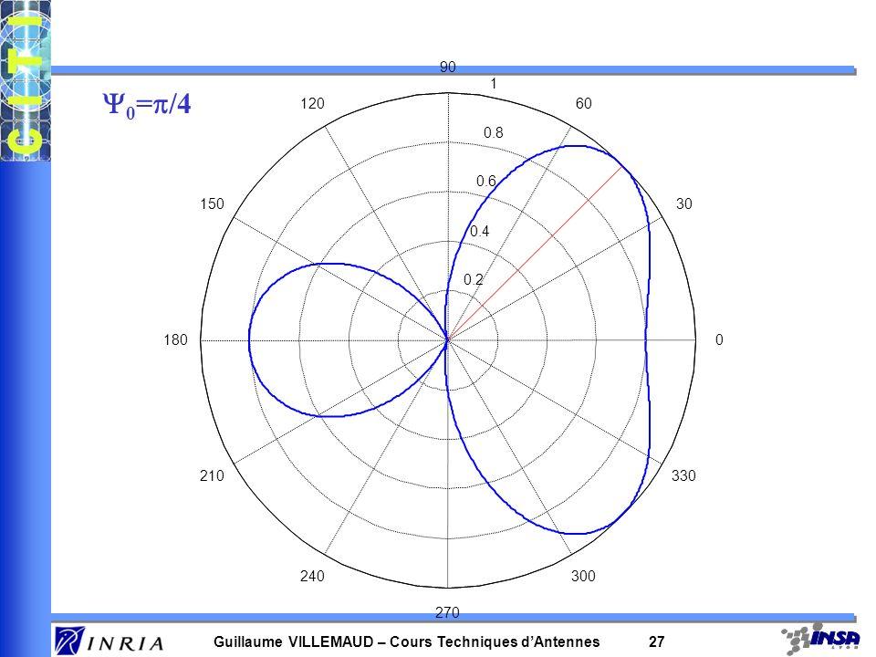 Guillaume VILLEMAUD – Cours Techniques dAntennes 26 0.2 0.4 0.6 0.8 1 30 210 60 240 90 270 120 300 150 330 1800 0 =0