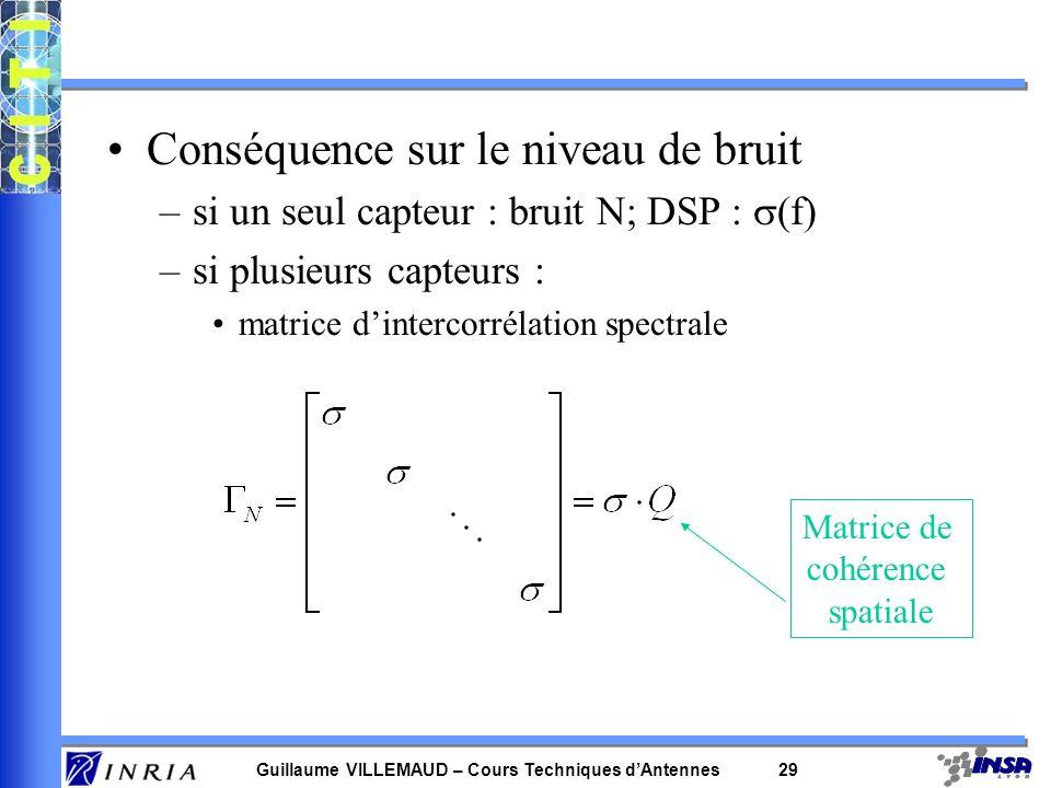 Guillaume VILLEMAUD – Cours Techniques dAntennes 28 0.2 0.4 0.6 0.8 1 30 210 60 240 90 270 120 300 150 330 1800 0 = /2