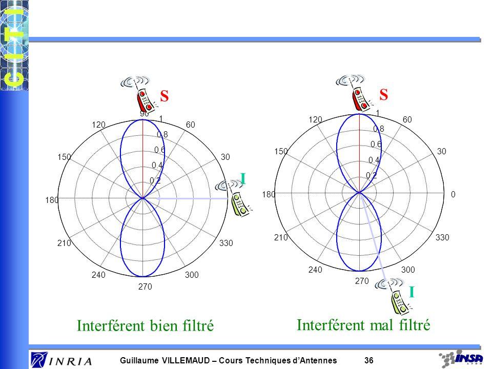 Guillaume VILLEMAUD – Cours Techniques dAntennes 35 Problématique –Le filtre précédent a pour but doptimiser les contributions des capteurs pour améli
