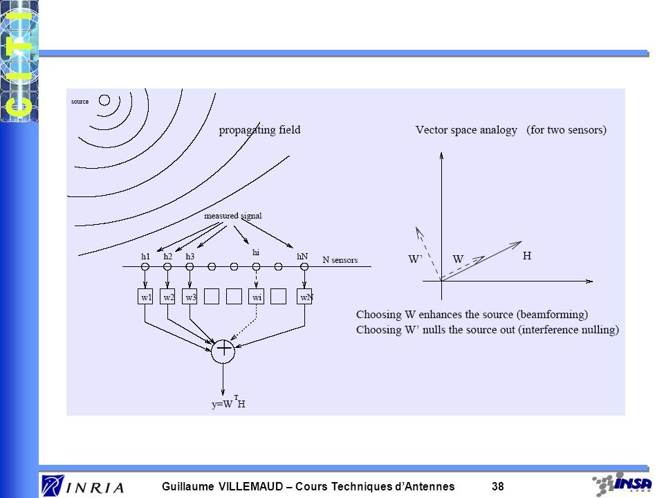 Guillaume VILLEMAUD – Cours Techniques dAntennes 37 –Objectif : pénaliser les directions où un mobile est présent la direction de la source S est cara