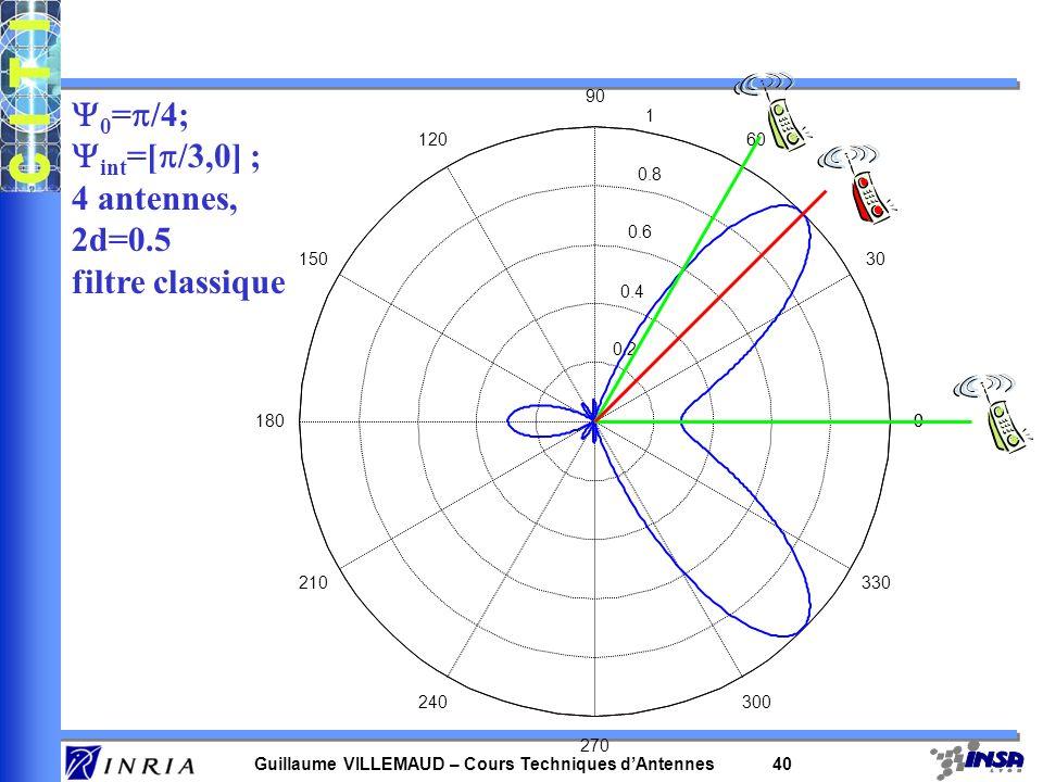 Guillaume VILLEMAUD – Cours Techniques dAntennes 39 –Filtre optimal on considère le bruit comme étant la somme du bruit blanc environnant et de l inte