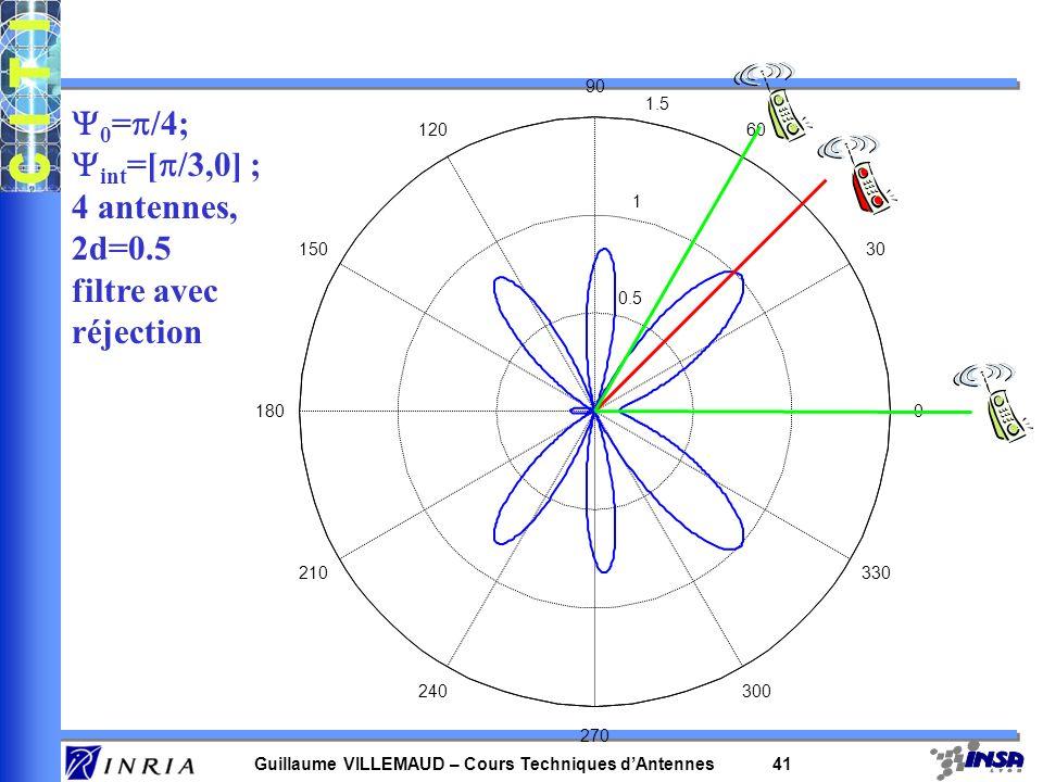 Guillaume VILLEMAUD – Cours Techniques dAntennes 40 0.2 0.4 0.6 0.8 1 30 210 60 240 90 270 120 300 150 330 1800 0 0 = /4; int =[ /3,0] ; 4 antennes, 2