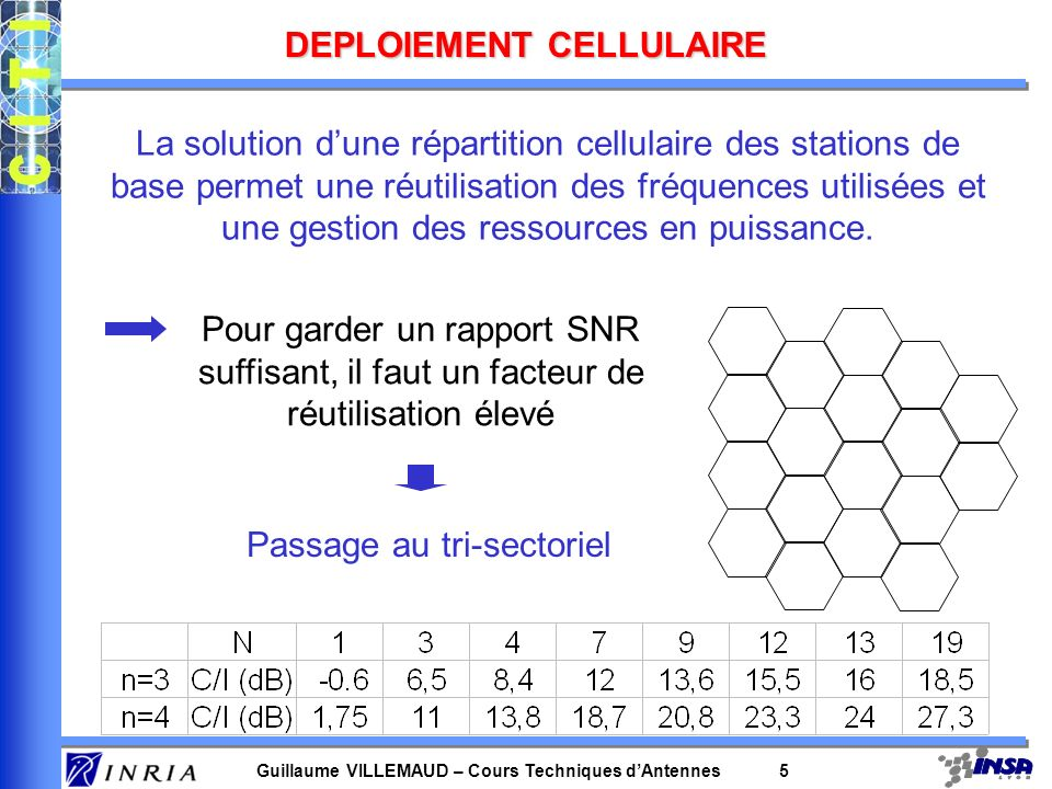 Guillaume VILLEMAUD – Cours Techniques dAntennes 35 Problématique –Le filtre précédent a pour but doptimiser les contributions des capteurs pour améliorer le SNR global.