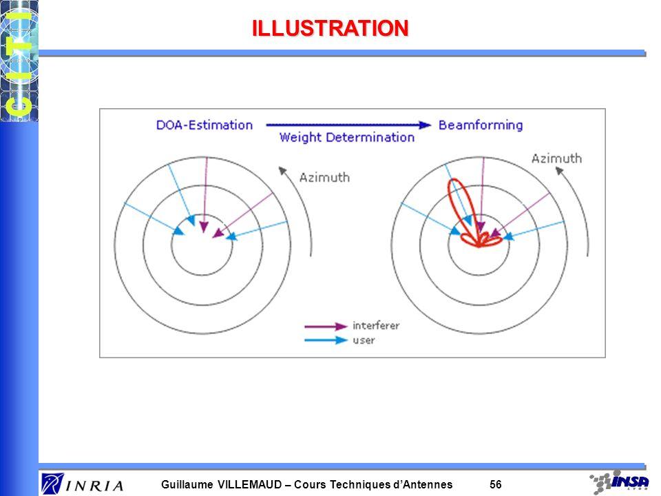 Guillaume VILLEMAUD – Cours Techniques dAntennes 55 CONNAISSANCE DE LA DOA Utilisation en 2 temps : - détermination de la DOA grâce au signal reçu de