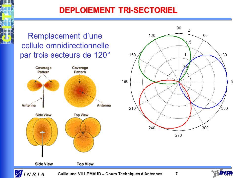 Guillaume VILLEMAUD – Cours Techniques dAntennes 7 DEPLOIEMENT TRI-SECTORIEL 0.5 1 1.5 2 30 210 60 240 90 270 120 300 150 330 180 0 Remplacement dune cellule omnidirectionnelle par trois secteurs de 120°
