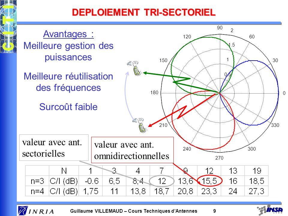 Guillaume VILLEMAUD – Cours Techniques dAntennes 29 Conséquence sur le niveau de bruit –si un seul capteur : bruit N; DSP : (f) –si plusieurs capteurs : matrice dintercorrélation spectrale Matrice de cohérence spatiale