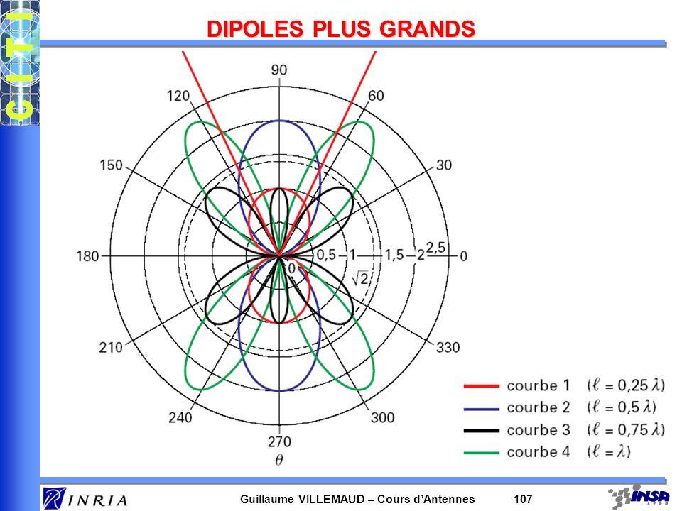 Guillaume VILLEMAUD – Cours dAntennes 107 DIPOLES PLUS GRANDS