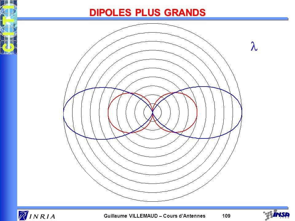 Guillaume VILLEMAUD – Cours dAntennes 109 DIPOLES PLUS GRANDS