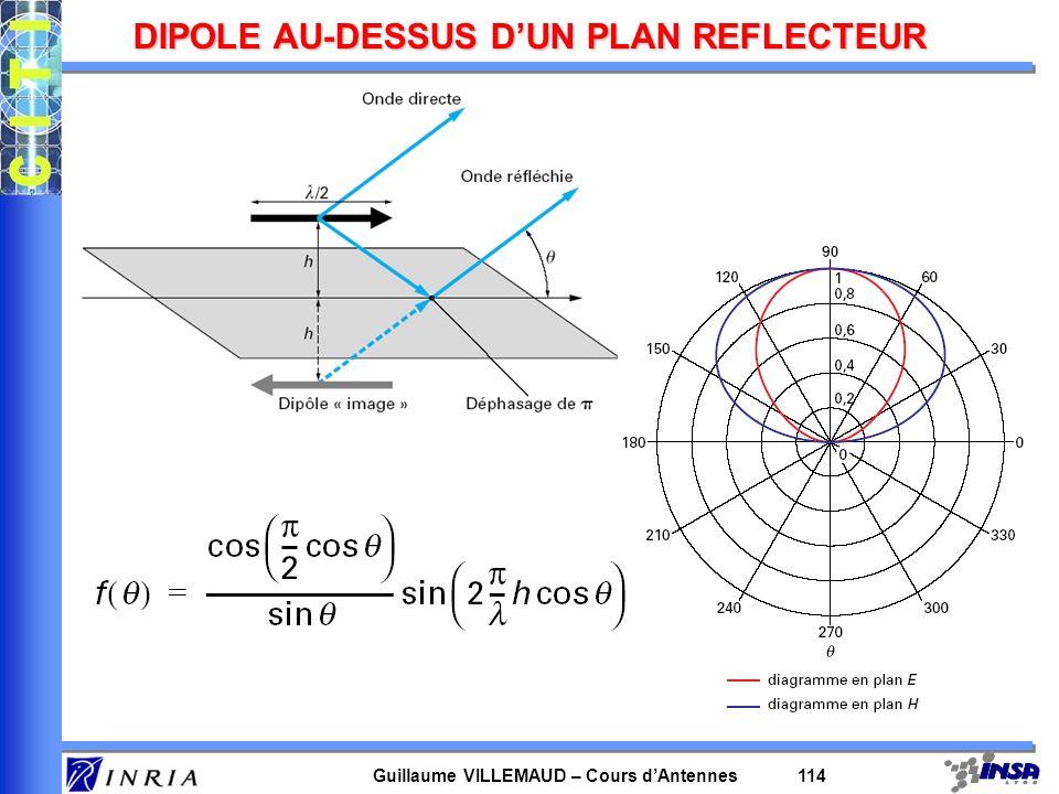 Guillaume VILLEMAUD – Cours dAntennes 114 DIPOLE AU-DESSUS DUN PLAN REFLECTEUR