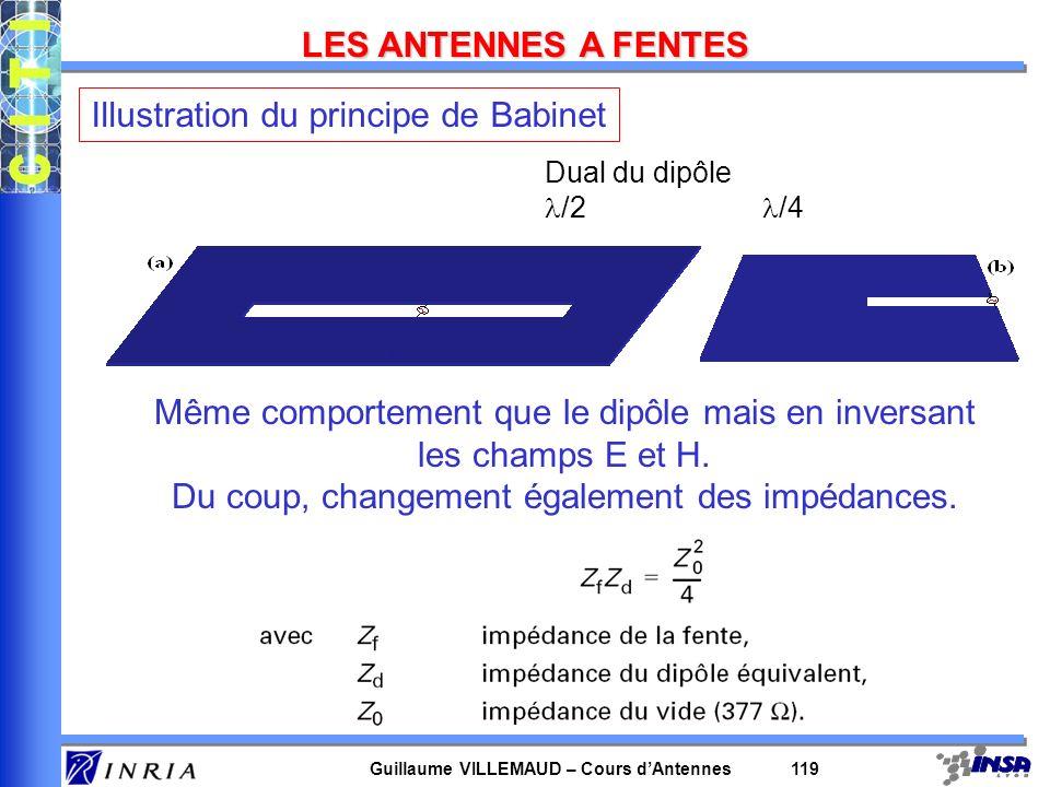 Guillaume VILLEMAUD – Cours dAntennes 119 LES ANTENNES A FENTES Dual du dipôle /2 /4 Même comportement que le dipôle mais en inversant les champs E et
