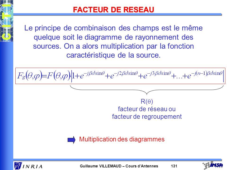 Guillaume VILLEMAUD – Cours dAntennes 131 FACTEUR DE RESEAU Le principe de combinaison des champs est le même quelque soit le diagramme de rayonnement