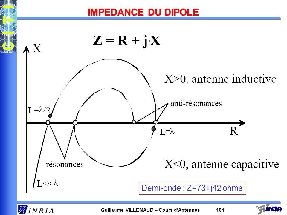 Guillaume VILLEMAUD – Cours dAntennes 104 IMPEDANCE DU DIPOLE Demi-onde : Z=73+j42 ohms