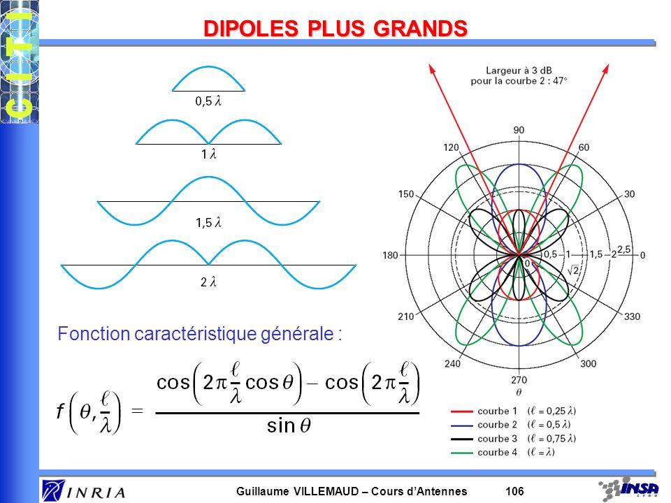 Guillaume VILLEMAUD – Cours dAntennes 106 DIPOLES PLUS GRANDS Fonction caractéristique générale :