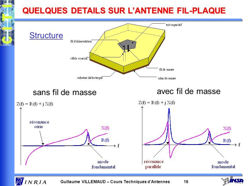 Guillaume VILLEMAUD – Cours Techniques dAntennes 16 QUELQUES DETAILS SUR LANTENNE FIL-PLAQUE Structure sans fil de masse avec fil de masse