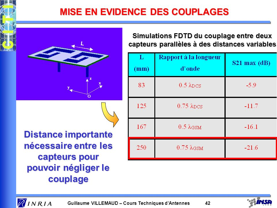 Guillaume VILLEMAUD – Cours Techniques dAntennes 42 Simulations FDTD du couplage entre deux capteurs parallèles à des distances variables Distance imp