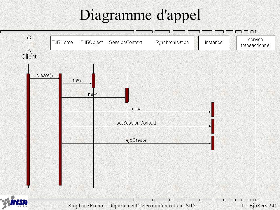 Stéphane Frenot - Département Télécommunication - SID - stephane.frenot@insa-lyon.fr II - EjbServ 241 Diagramme d'appel