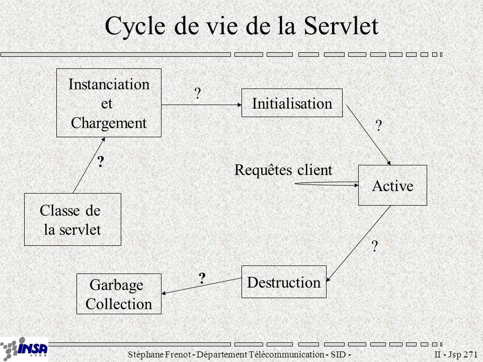 Stéphane Frenot - Département Télécommunication - SID - stephane.frenot@insa-lyon.fr II - Jsp 271 Cycle de vie de la Servlet Classe de la servlet Inst