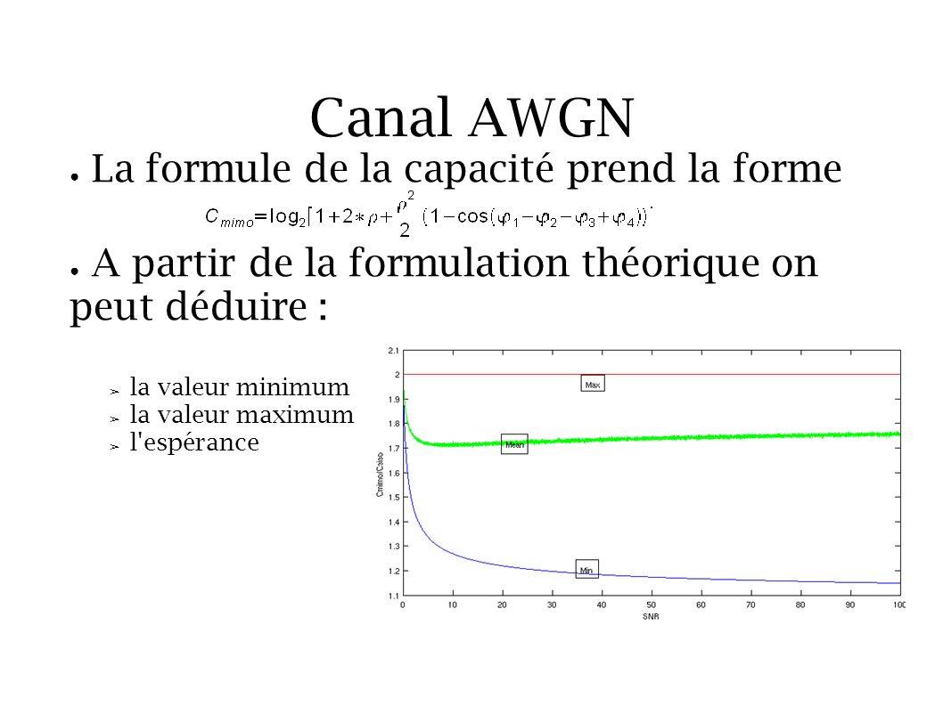 Canal AWGN La formule de la capacité prend la forme A partir de la formulation théorique on peut déduire : la valeur minimum la valeur maximum l'espér