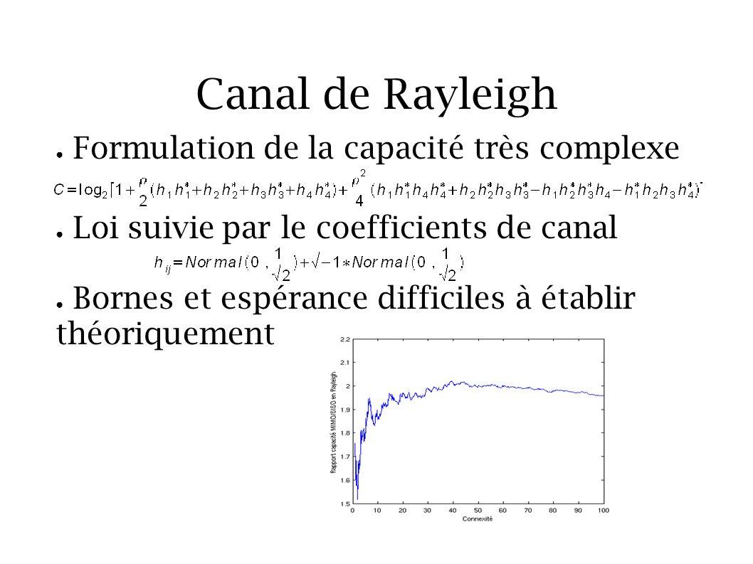 Canal de Rayleigh Formulation de la capacité très complexe Loi suivie par le coefficients de canal Bornes et espérance difficiles à établir théoriquem
