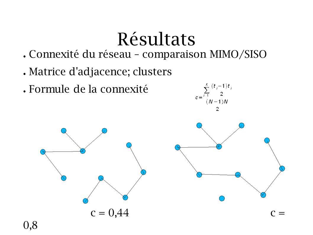 Résultats Connexité du réseau – comparaison MIMO/SISO Matrice d'adjacence; clusters Formule de la connexité c = 0,44c = 0,8
