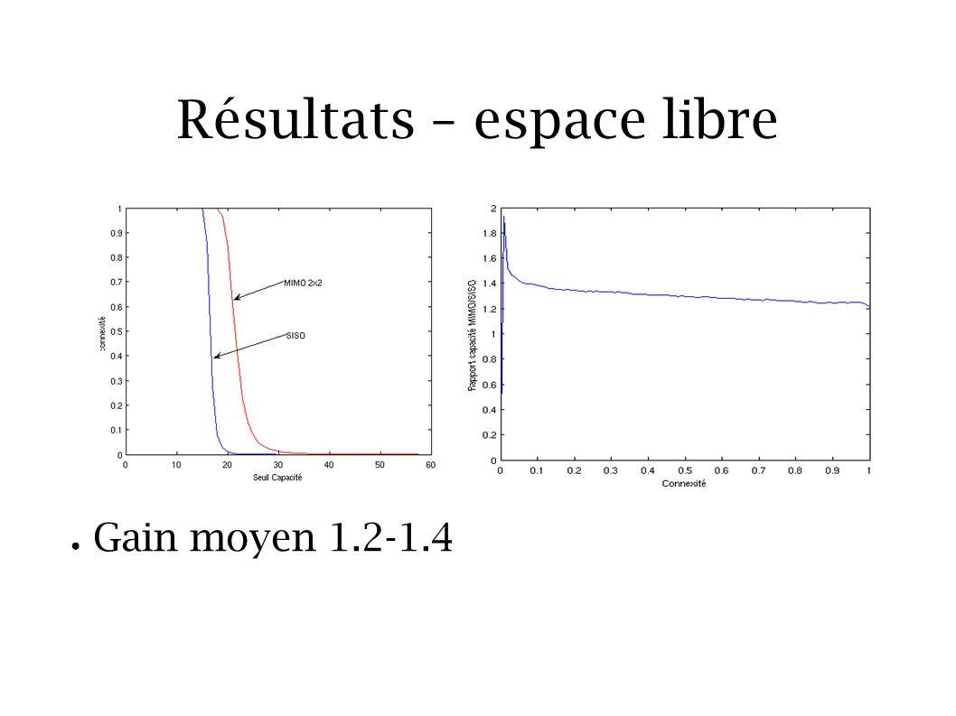 Résultats – espace libre Gain moyen 1.2-1.4