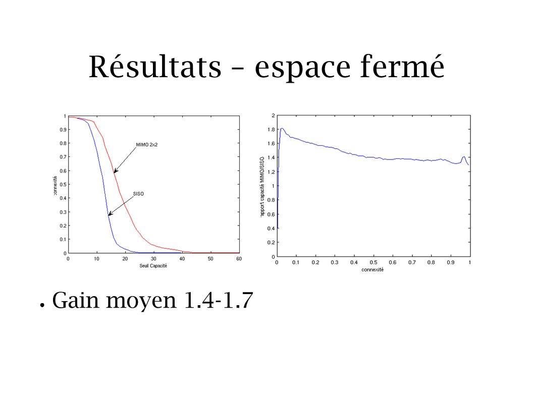 Résultats – espace fermé Gain moyen 1.4-1.7