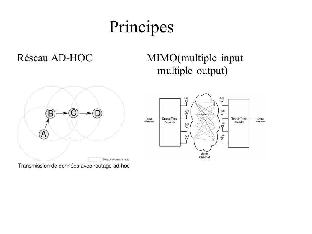 Capacité théorique SISO : b/s/Hz SIMO : b/s/Hz MISO : b/s/Hz MIMO : b/s/Hz h – coefficient complexe qui carcatérise le canal