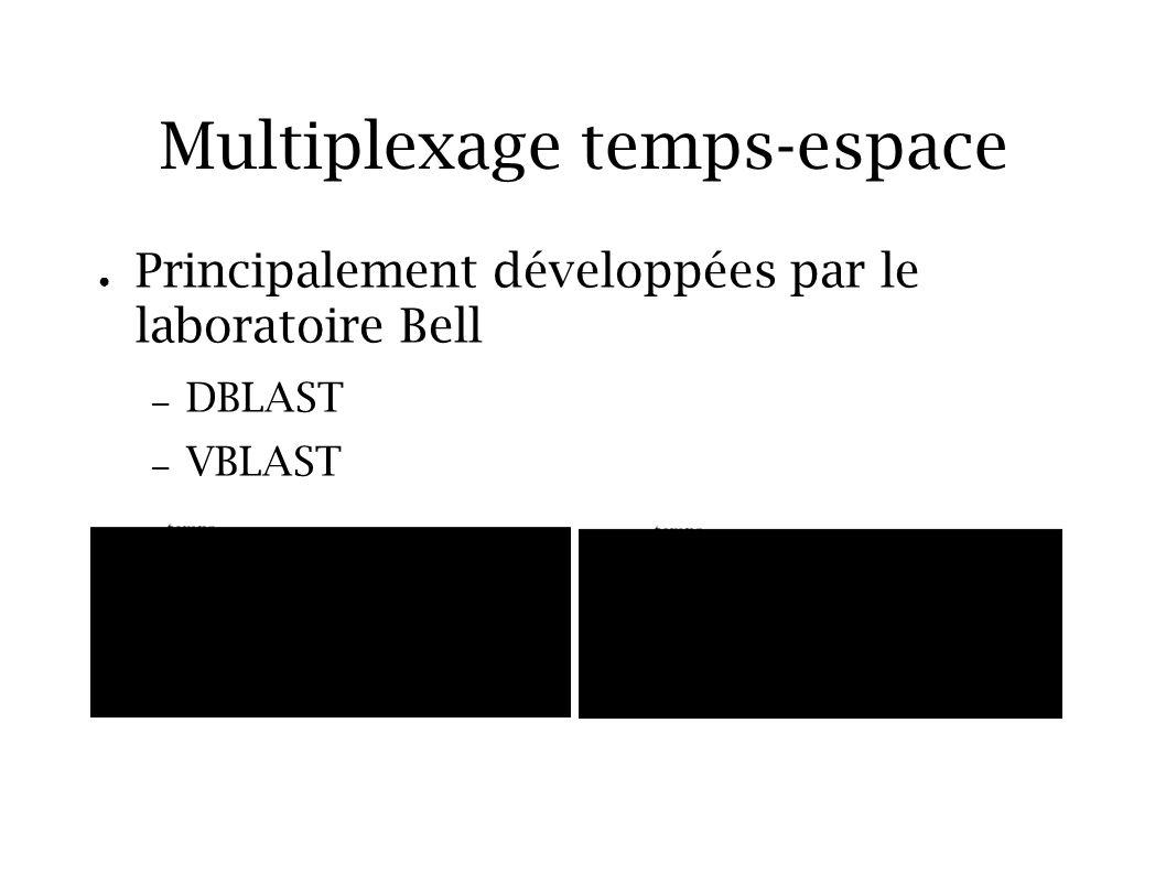 Les modulations codées temps- espace en bloc orthogonales Technique proposé par Alamouti Gain de diversité spatiale (donc de robustesse) mais pas de gain de codage