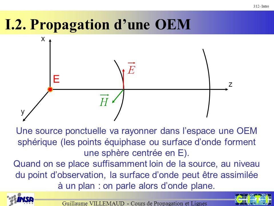 Guillaume VILLEMAUD - Cours de Propagation et Lignes I.2. Propagation dune OEM 312- Intro Une source ponctuelle va rayonner dans lespace une OEM sphér