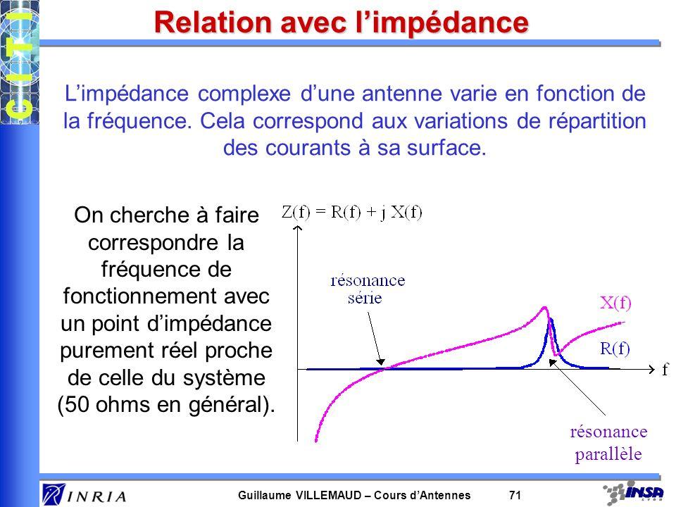 Guillaume VILLEMAUD – Cours dAntennes 71 Relation avec limpédance résonance parallèle Limpédance complexe dune antenne varie en fonction de la fréquen