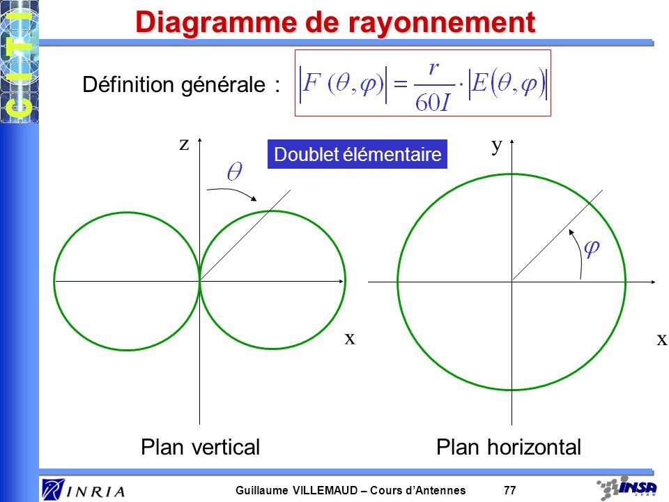 Guillaume VILLEMAUD – Cours dAntennes 77 Diagramme de rayonnement Définition générale : Plan vertical x z Plan horizontal x y Doublet élémentaire