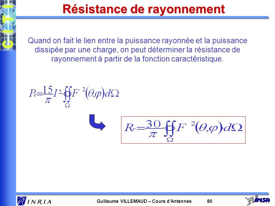 Guillaume VILLEMAUD – Cours dAntennes 80 Résistance de rayonnement Quand on fait le lien entre la puissance rayonnée et la puissance dissipée par une
