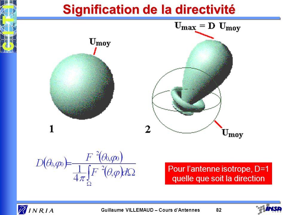 Guillaume VILLEMAUD – Cours dAntennes 82 Signification de la directivité Pour lantenne isotrope, D=1 quelle que soit la direction