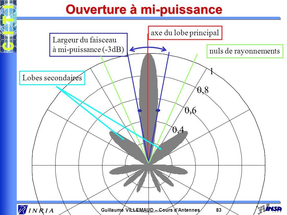Guillaume VILLEMAUD – Cours dAntennes 83 Ouverture à mi-puissance axe du lobe principal 1 0,8 0,6 0,4 Largeur du faisceau à mi-puissance (-3dB) nuls d