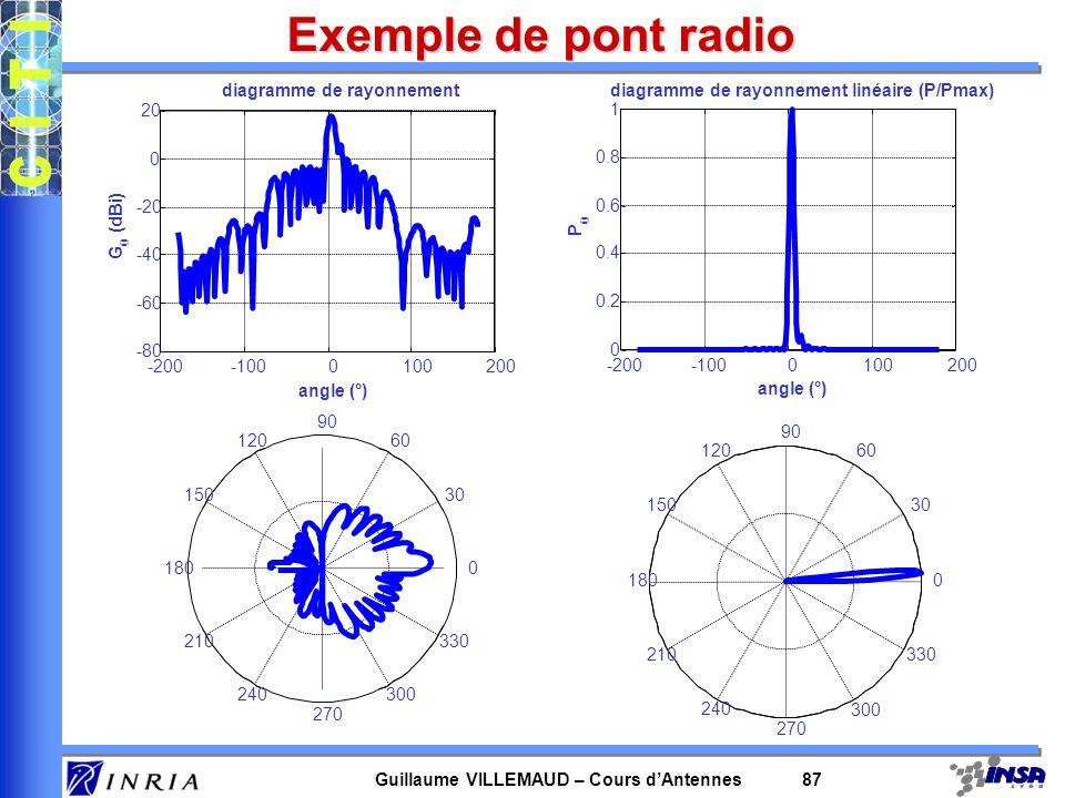 Guillaume VILLEMAUD – Cours dAntennes 87 Exemple de pont radio -200-1000100200 -80 -60 -40 -20 0 20 angle (°) G (dBi) diagramme de rayonnement P -200-