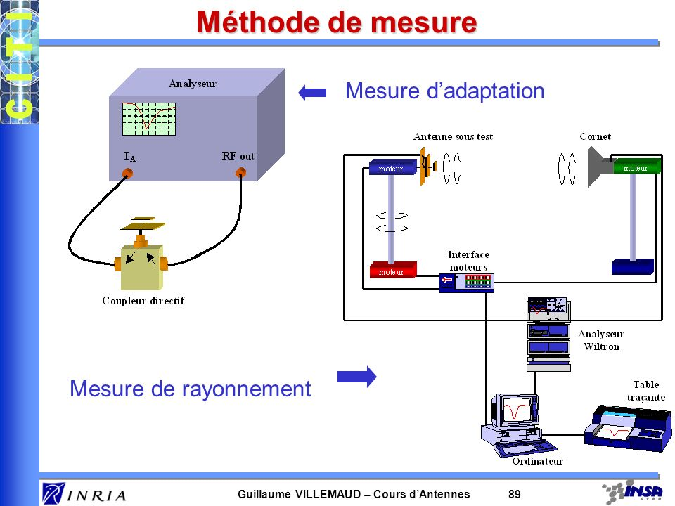 Guillaume VILLEMAUD – Cours dAntennes 89 Méthode de mesure Mesure dadaptation Mesure de rayonnement
