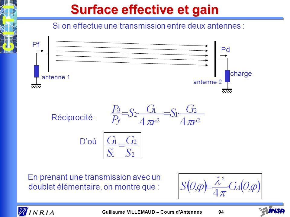 Guillaume VILLEMAUD – Cours dAntennes 94 Surface effective et gain Si on effectue une transmission entre deux antennes : charge Doù Pf Pd Réciprocité