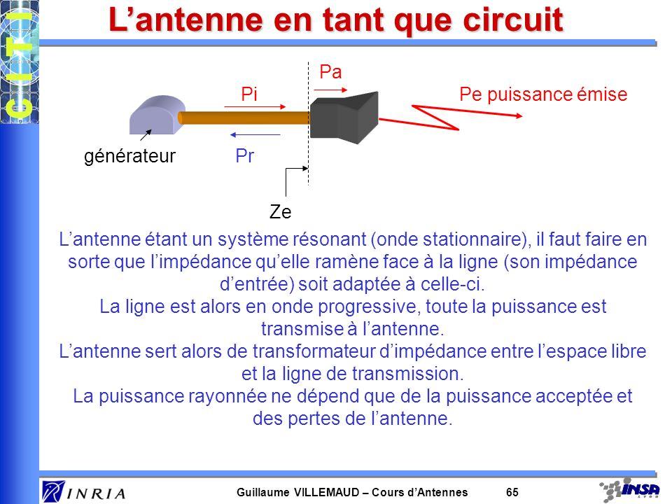 Guillaume VILLEMAUD – Cours dAntennes 65 Lantenne en tant que circuit générateur Pi Pr Pa Pe puissance émise Ze Lantenne étant un système résonant (on