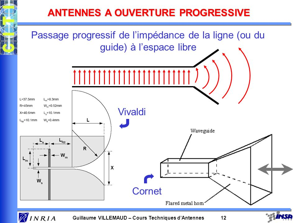 Guillaume VILLEMAUD – Cours Techniques dAntennes 12 ANTENNES A OUVERTURE PROGRESSIVE Passage progressif de limpédance de la ligne (ou du guide) à lesp