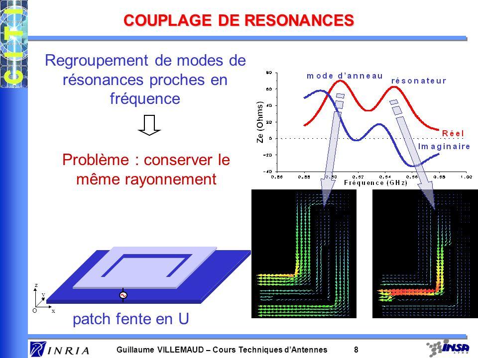 Guillaume VILLEMAUD – Cours Techniques dAntennes 8 COUPLAGE DE RESONANCES x y z O patch fente en U Regroupement de modes de résonances proches en fréq