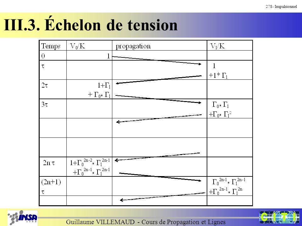 Guillaume VILLEMAUD - Cours de Propagation et Lignes 278- Impulsionnel III.3. Échelon de tension