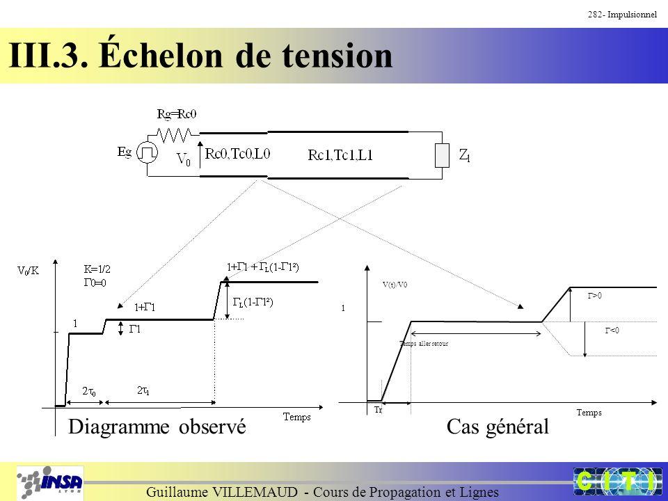 Guillaume VILLEMAUD - Cours de Propagation et Lignes Temps aller retour >0 <0 V(t)/V0 1 Tr Temps Diagramme observéCas général 282- Impulsionnel III.3.