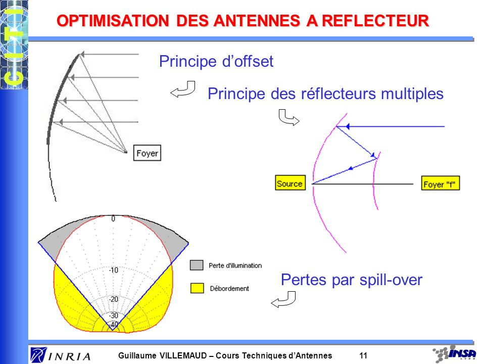 Guillaume VILLEMAUD – Cours Techniques dAntennes 11 OPTIMISATION DES ANTENNES A REFLECTEUR Principe doffset Principe des réflecteurs multiples Pertes