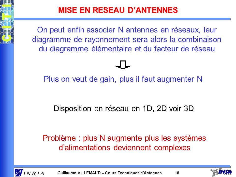 Guillaume VILLEMAUD – Cours Techniques dAntennes 18 MISE EN RESEAU DANTENNES On peut enfin associer N antennes en réseaux, leur diagramme de rayonneme