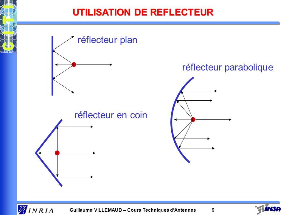 Guillaume VILLEMAUD – Cours Techniques dAntennes 9 UTILISATION DE REFLECTEUR réflecteur plan réflecteur en coin réflecteur parabolique
